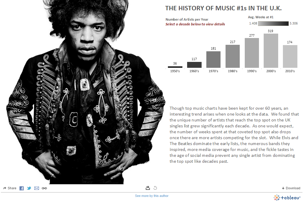 Will Jones and Eric Shiarla's The History of Music #1s in the UK