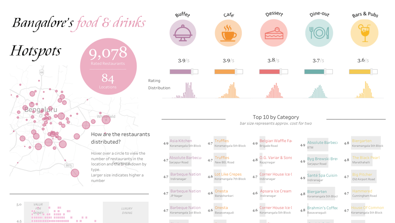 Visualization of restaurants (food and drink) in Bangalore