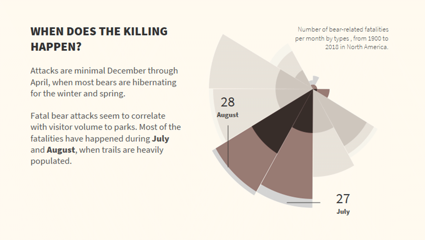 Visualization of number of bear attacks in North America