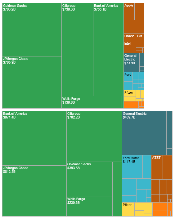 New in 8: Treemap Bar Charts | Tableau Public