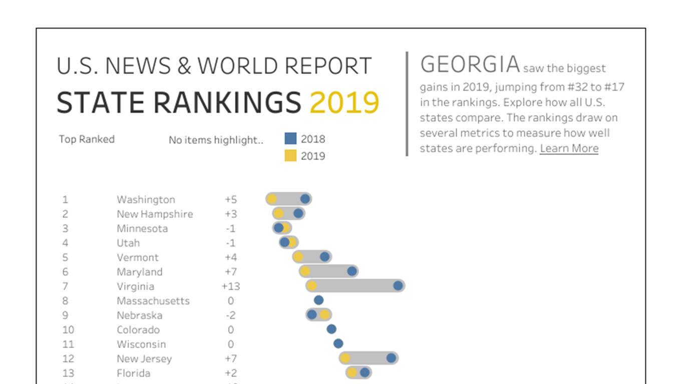 Visualization of U.S. News and World Report State Rankings 2019