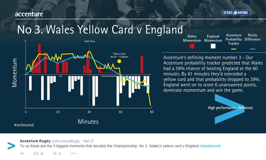 biggest moment No. 3 – Wales yellow card v England