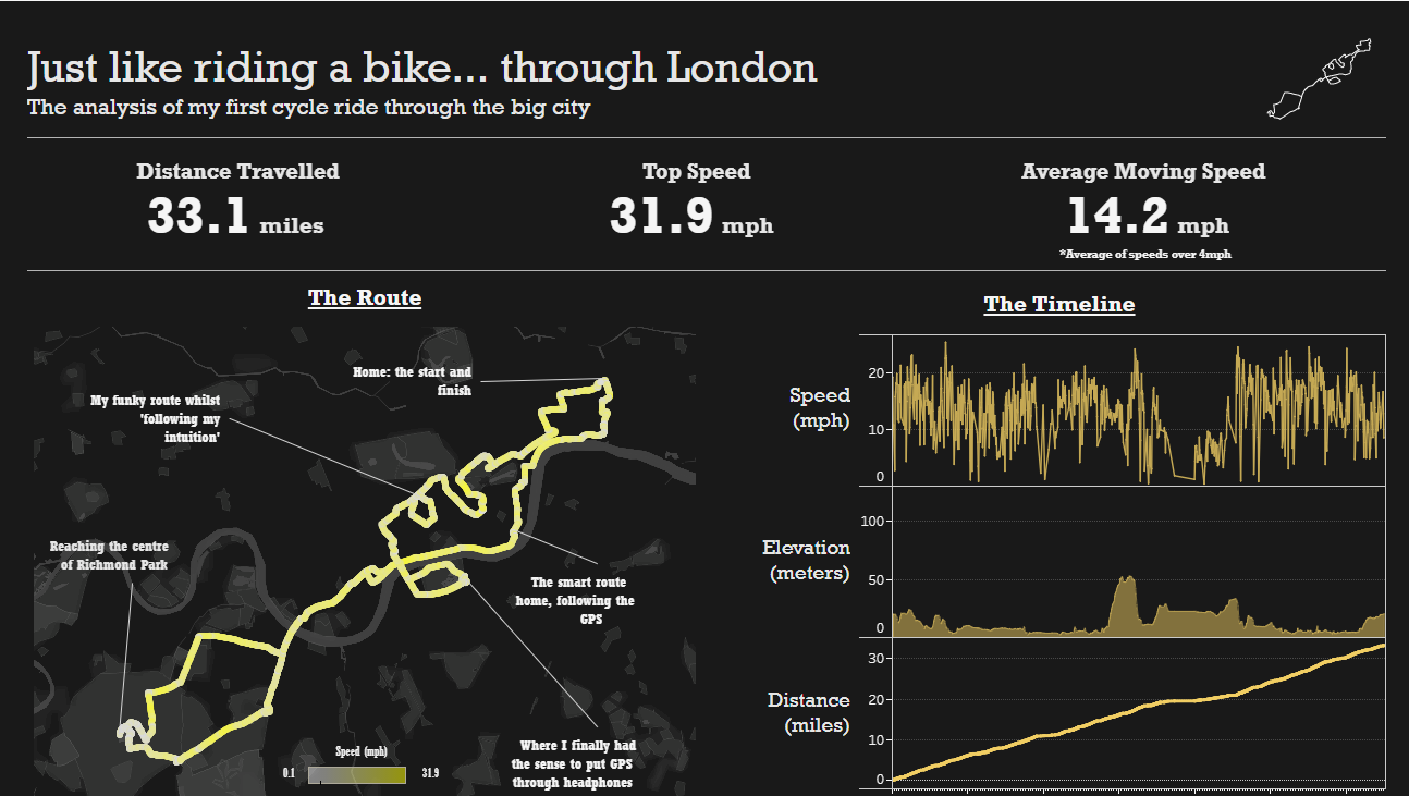 Data visualization of bike ride from strava data