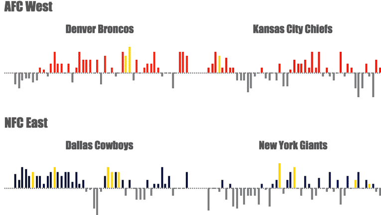 The History of the NFL | Tableau Public