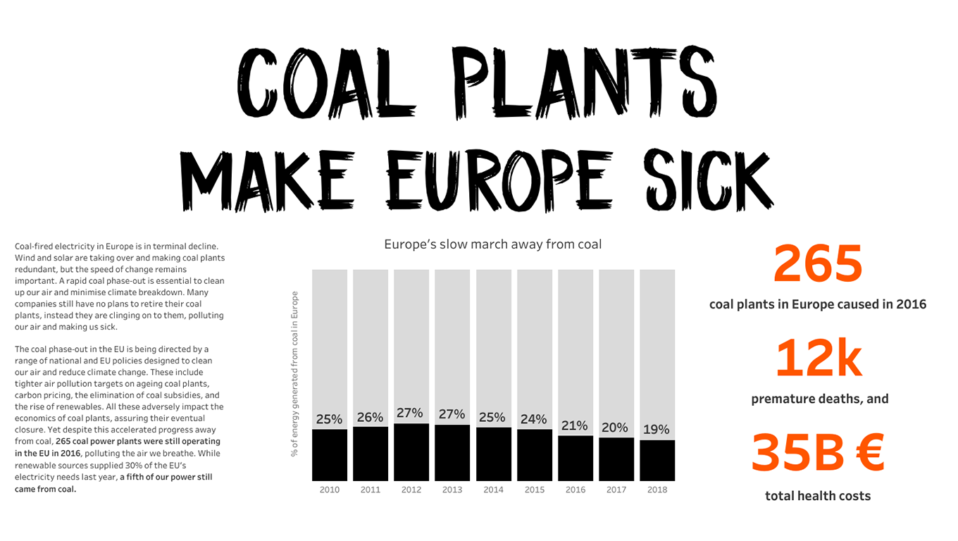 Visualization of the effects of toxic coal plants
