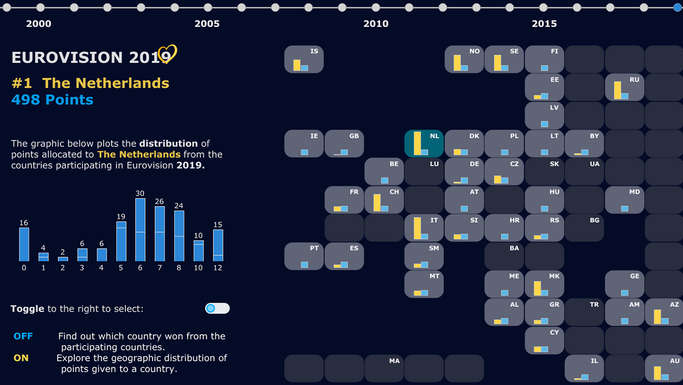 Data visualization of 2019 Eurovision Song Contest