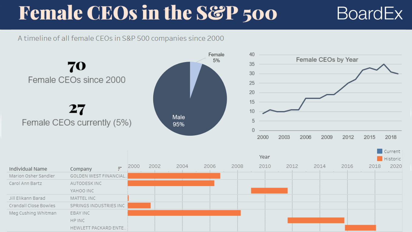 Visualization of Women CEOs in the S&P 500