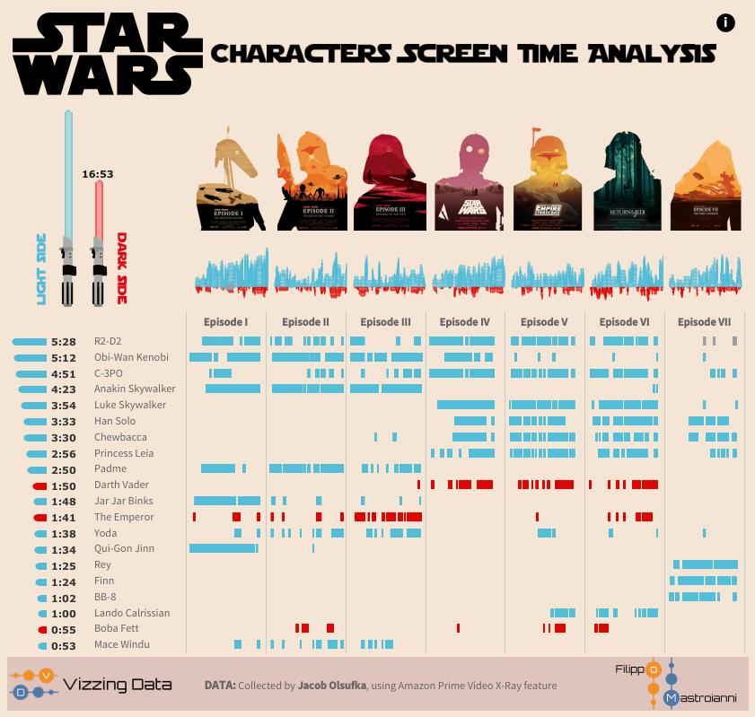 The data visualization mistake you might not even know you
