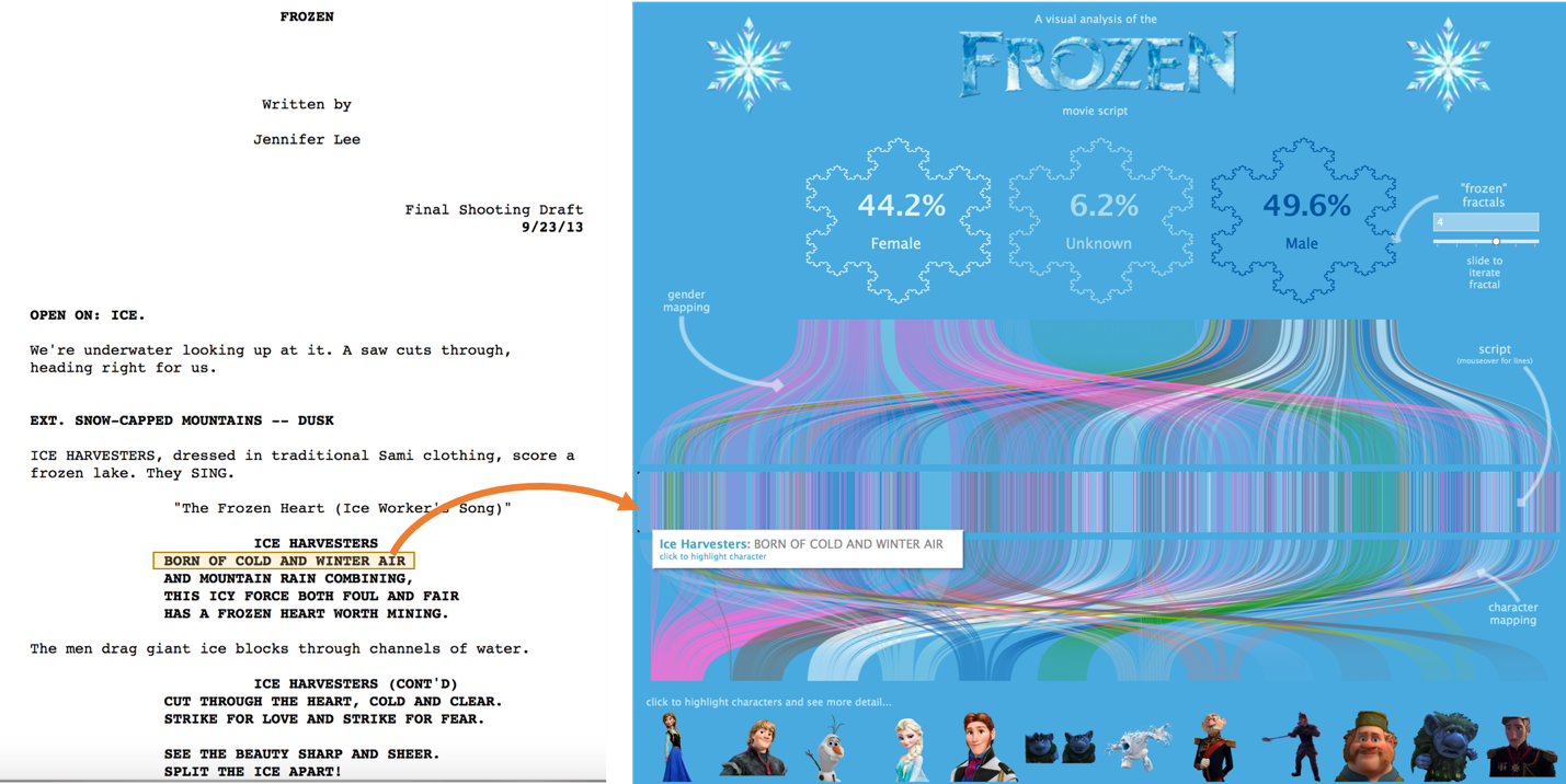 The Frozen script and resulting viz