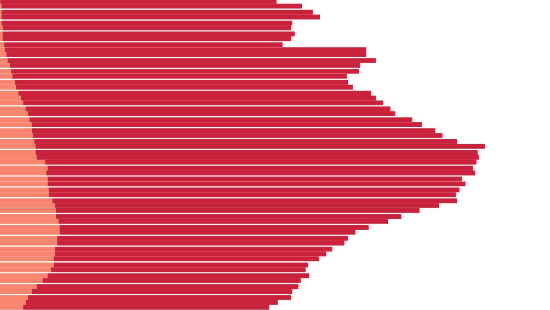Bevölkerungspyramide in Italien
