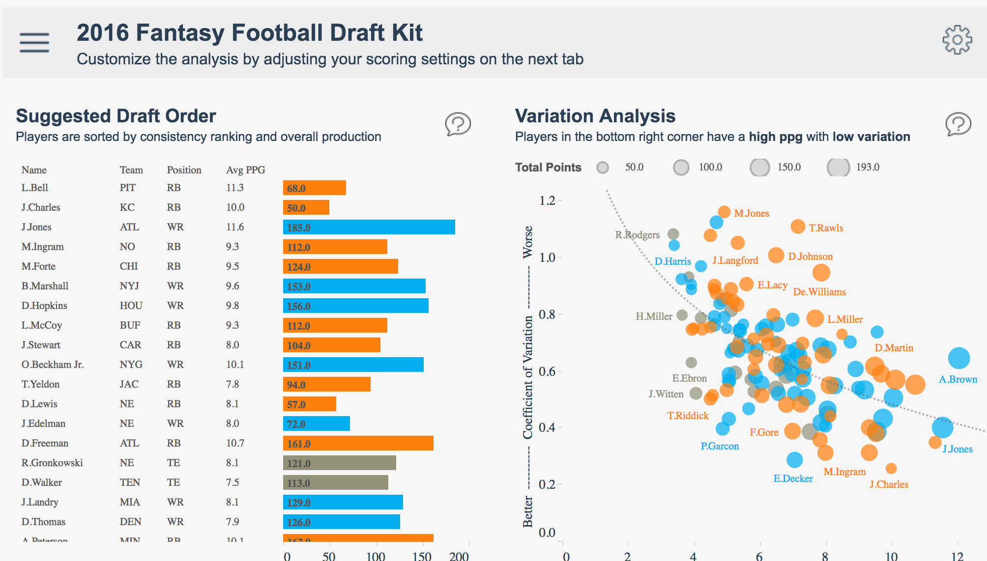 Building a Winning Fantasy-Football Team with Tableau