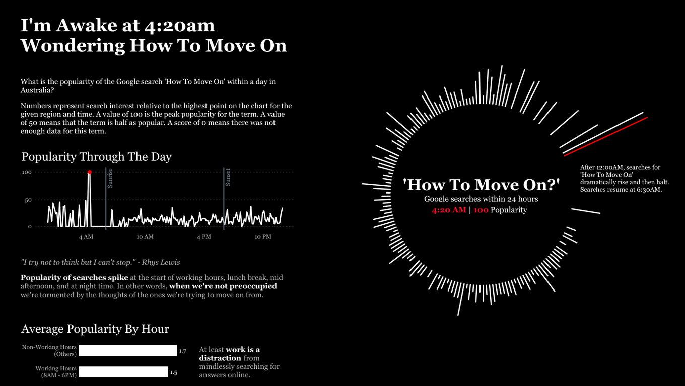 Visualization of google searchs for how to move on