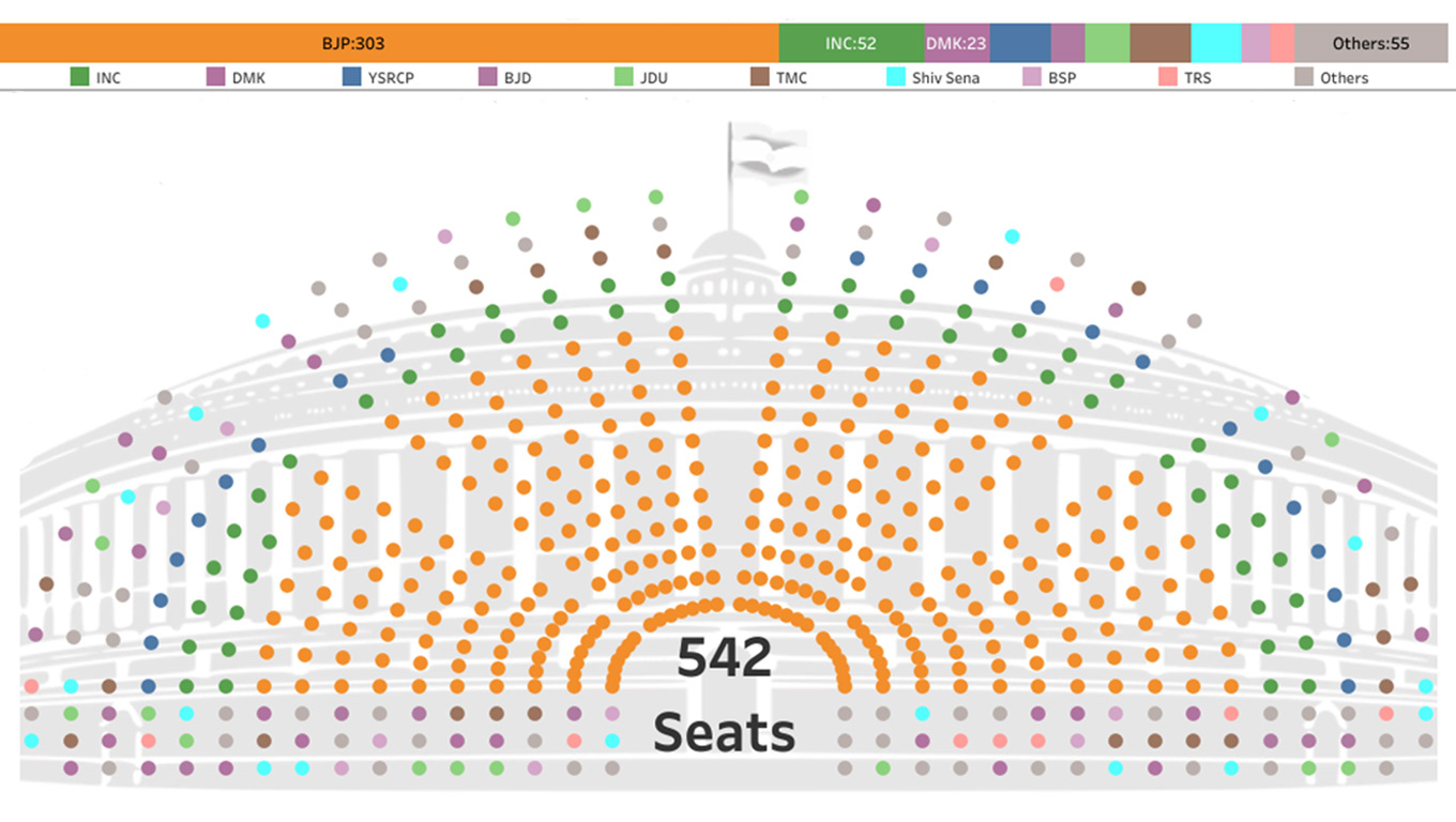 Visualization of Indian Parliament 2019