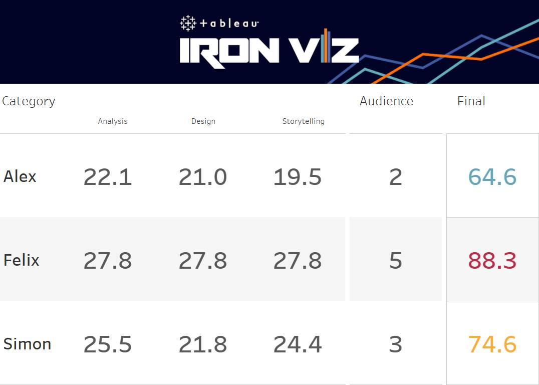 Iron Viz 2020 Championship Scores