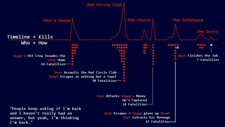 Visualization of John Wick movie