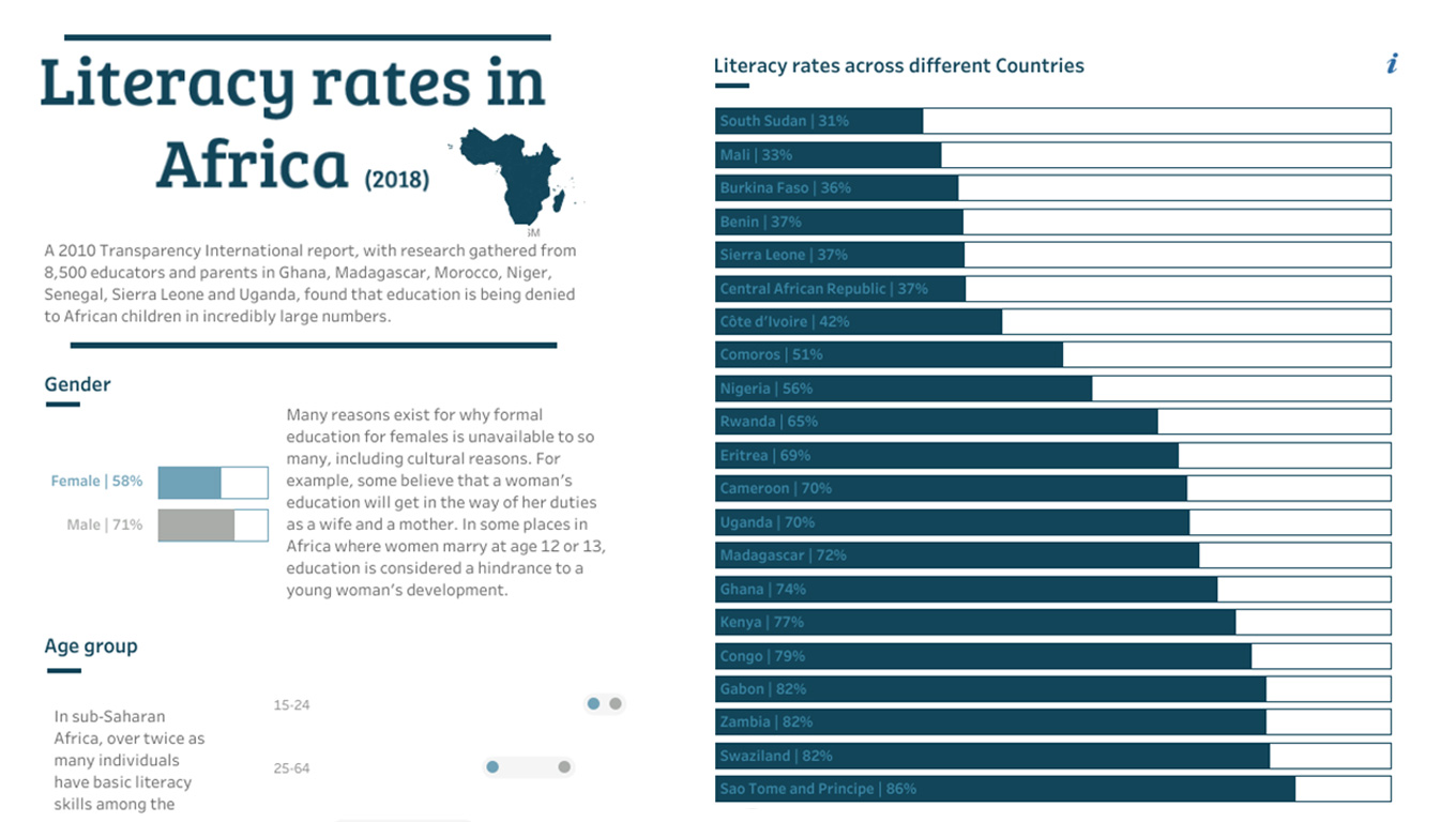 Visualization of literacy rates in Africa