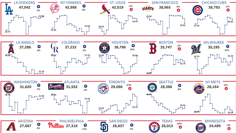 Visualization of MLB stadium attendance