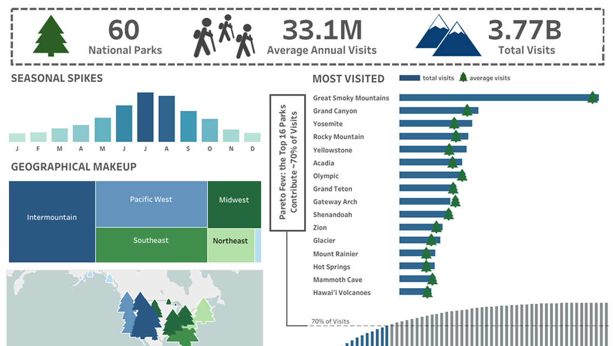 Visualization of U.S. National Parks visitation trends