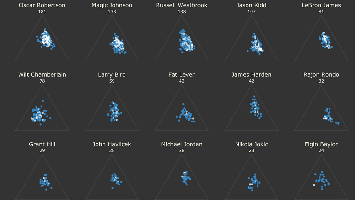 Visualization of NBA Triple Doubles