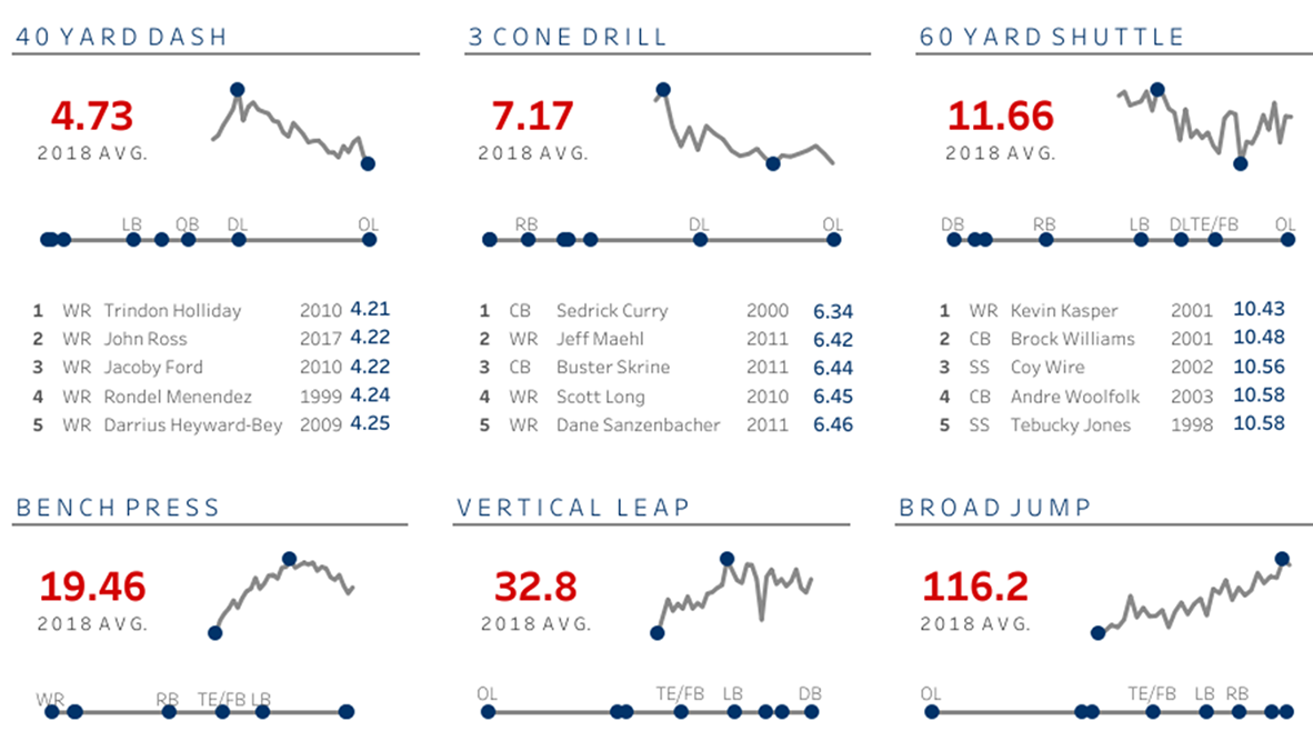 Visualization of NFL Combine results throughout history