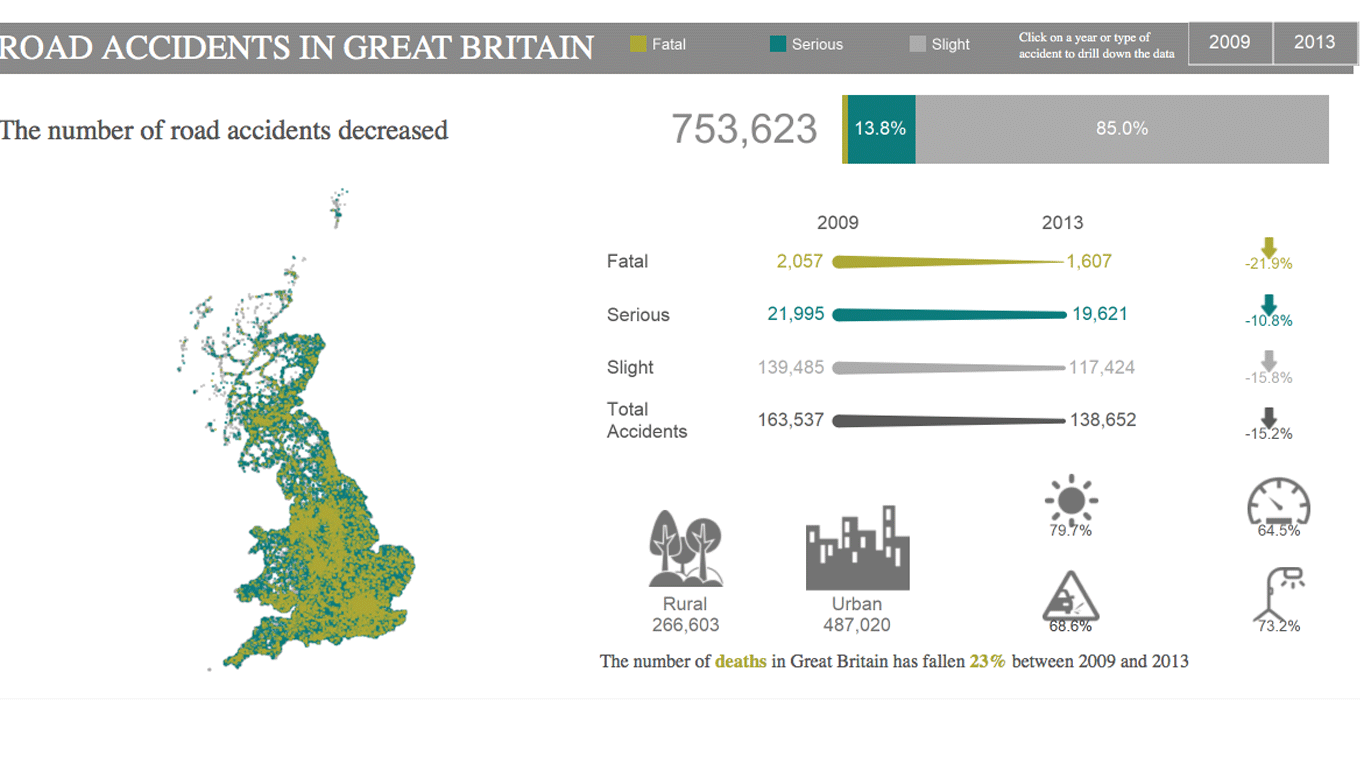 Dashboard of road accidents in Great Britain