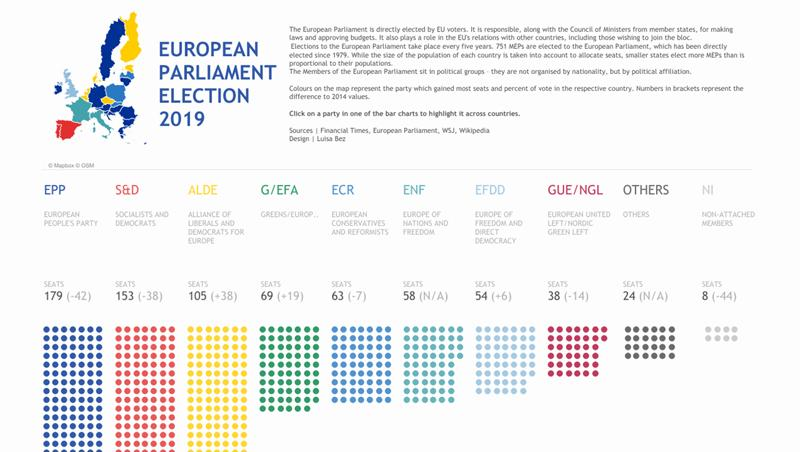 Data visualization of European Parliament Election 2019