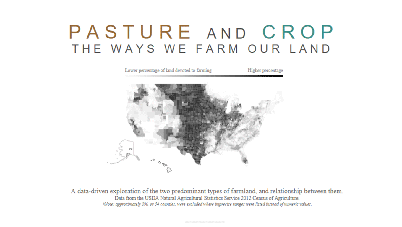Data visualization of the use of pastureland and cropland for farming