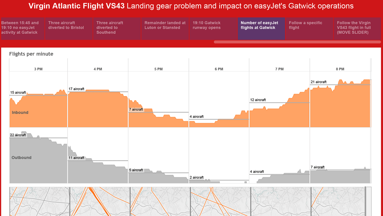 Line chart of number of easyJet flights per minute