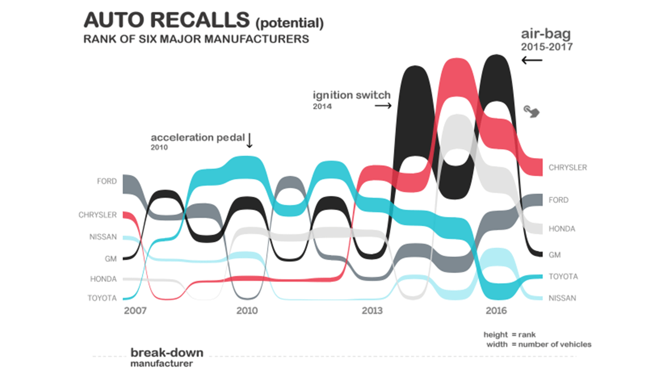 Visualization of automobile recalls by manufacturer from 2000 to 2017