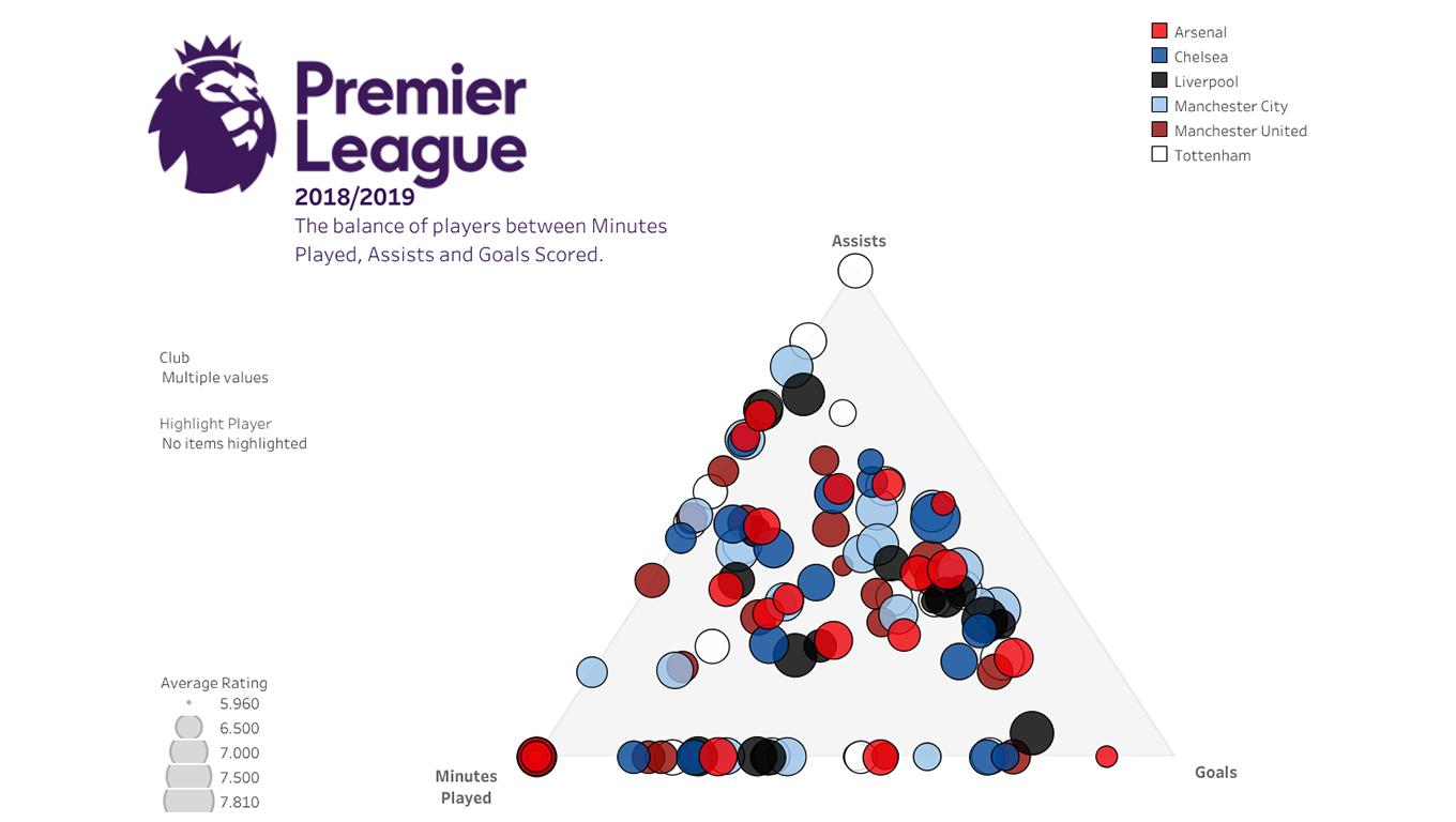 Visualization of Premier League soccer players' minutes played, assists, and goals