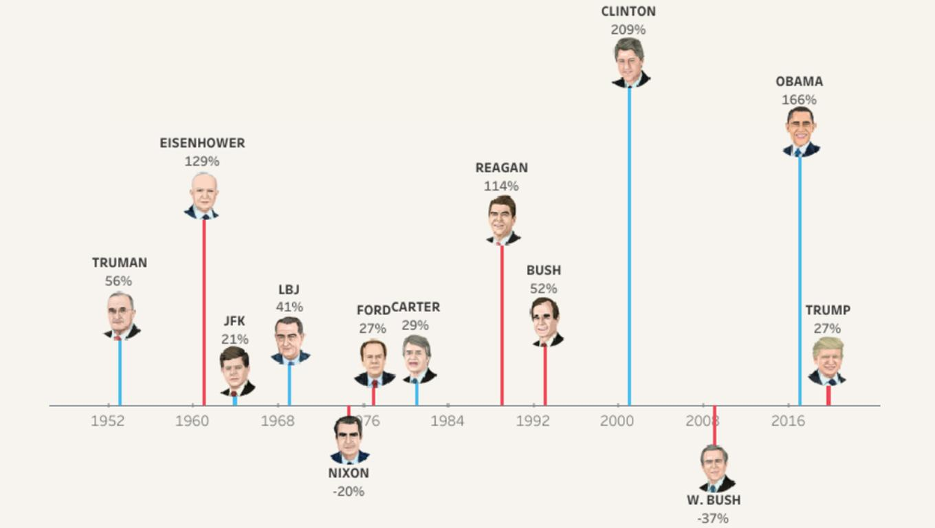 Visualization of stock market for different presidents