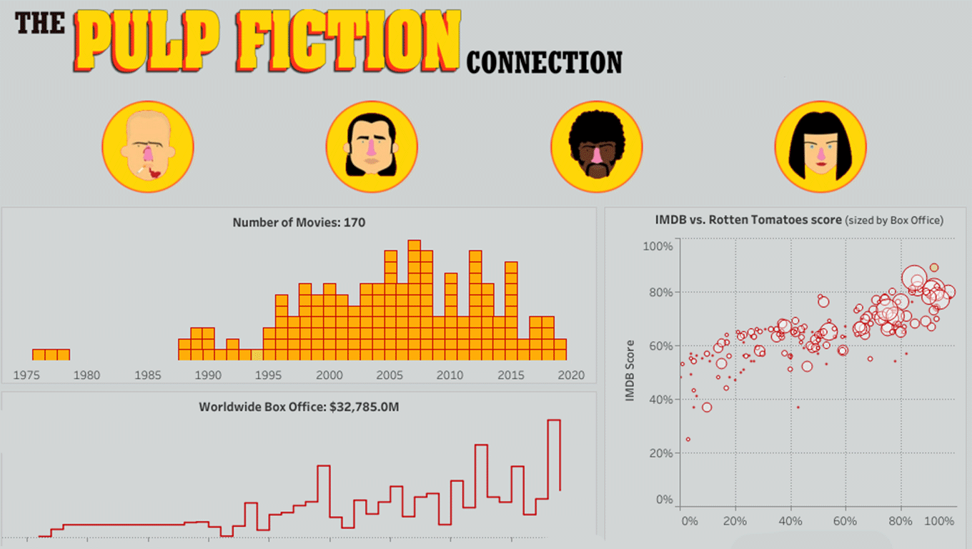 Visualization of Pulp Fiction actors and actresses and their movie success