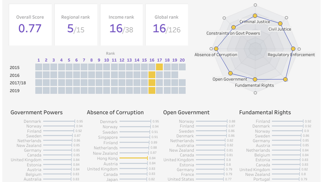 Visualization of Rule of Law in Hong Kong and China