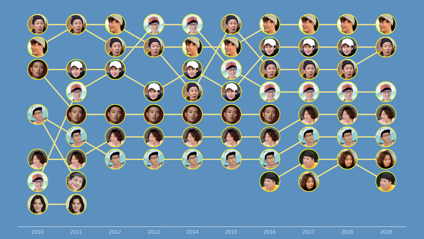 Visualization of variety show Running Man