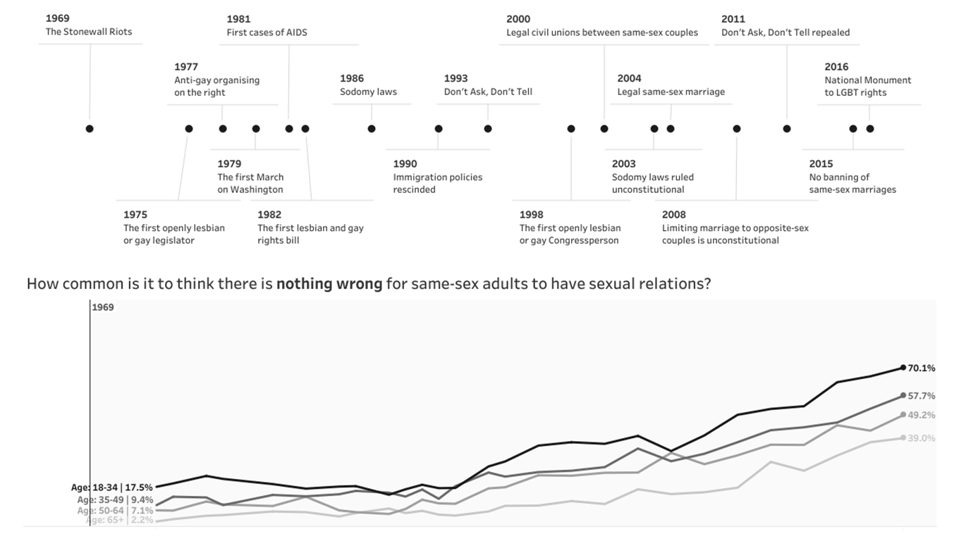 Visualization of the acceptance of same-sex relationships in America
