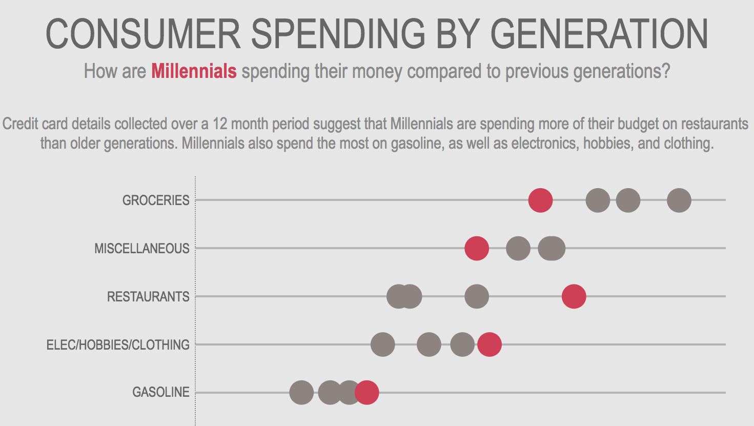 Spending of millennials compared to other generations