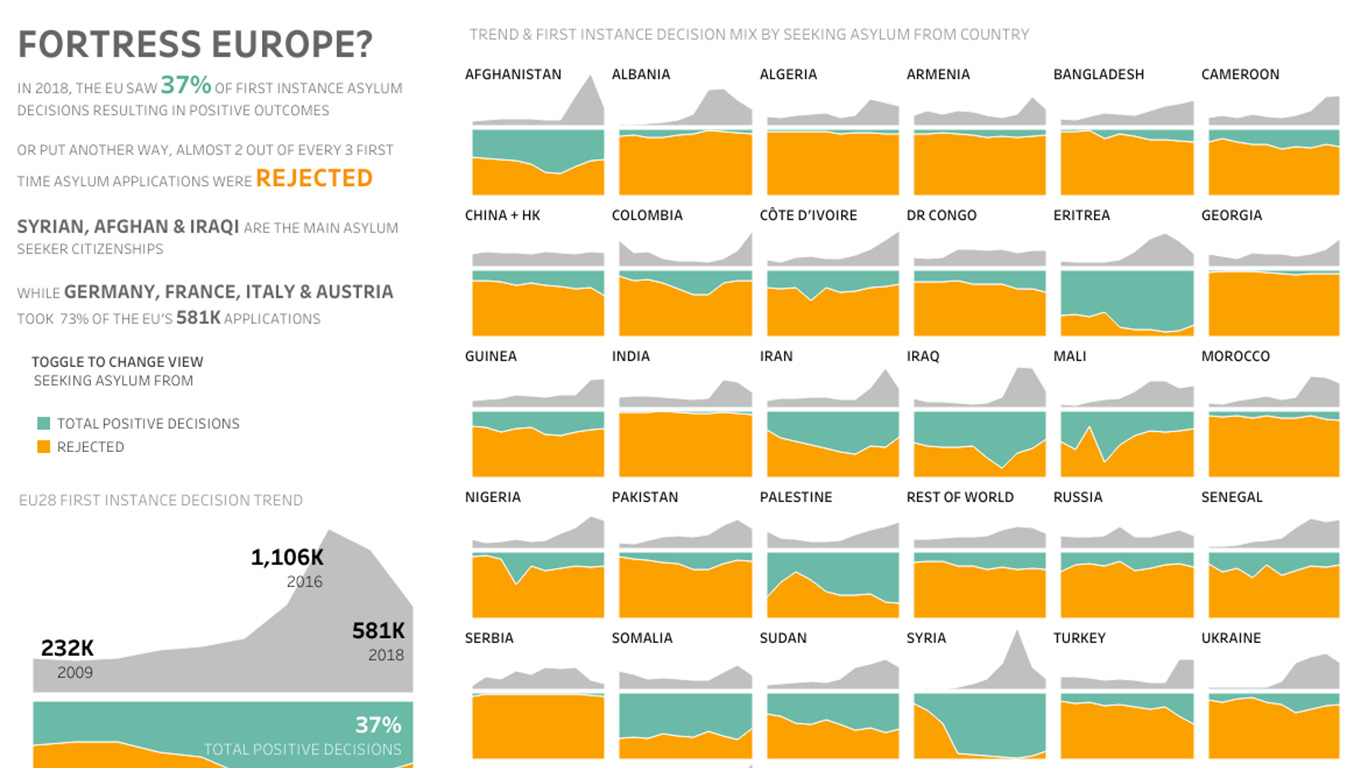 Visualization of asylum applications in the European Union