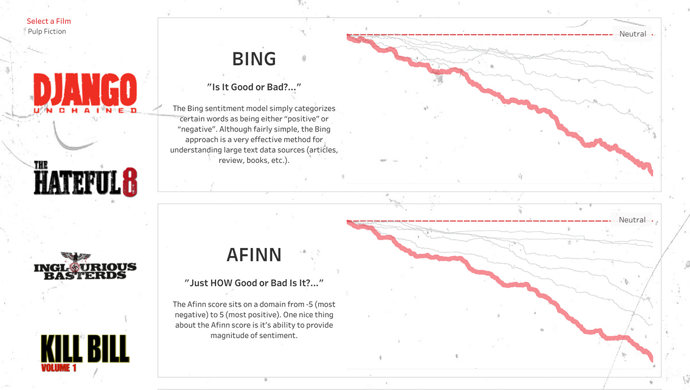 Visualization of text mining and sentiment analysis of Quentin Tarantino films