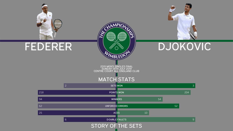 Visualization of Wimbledon 2019 Men's Singles Final Match statistics