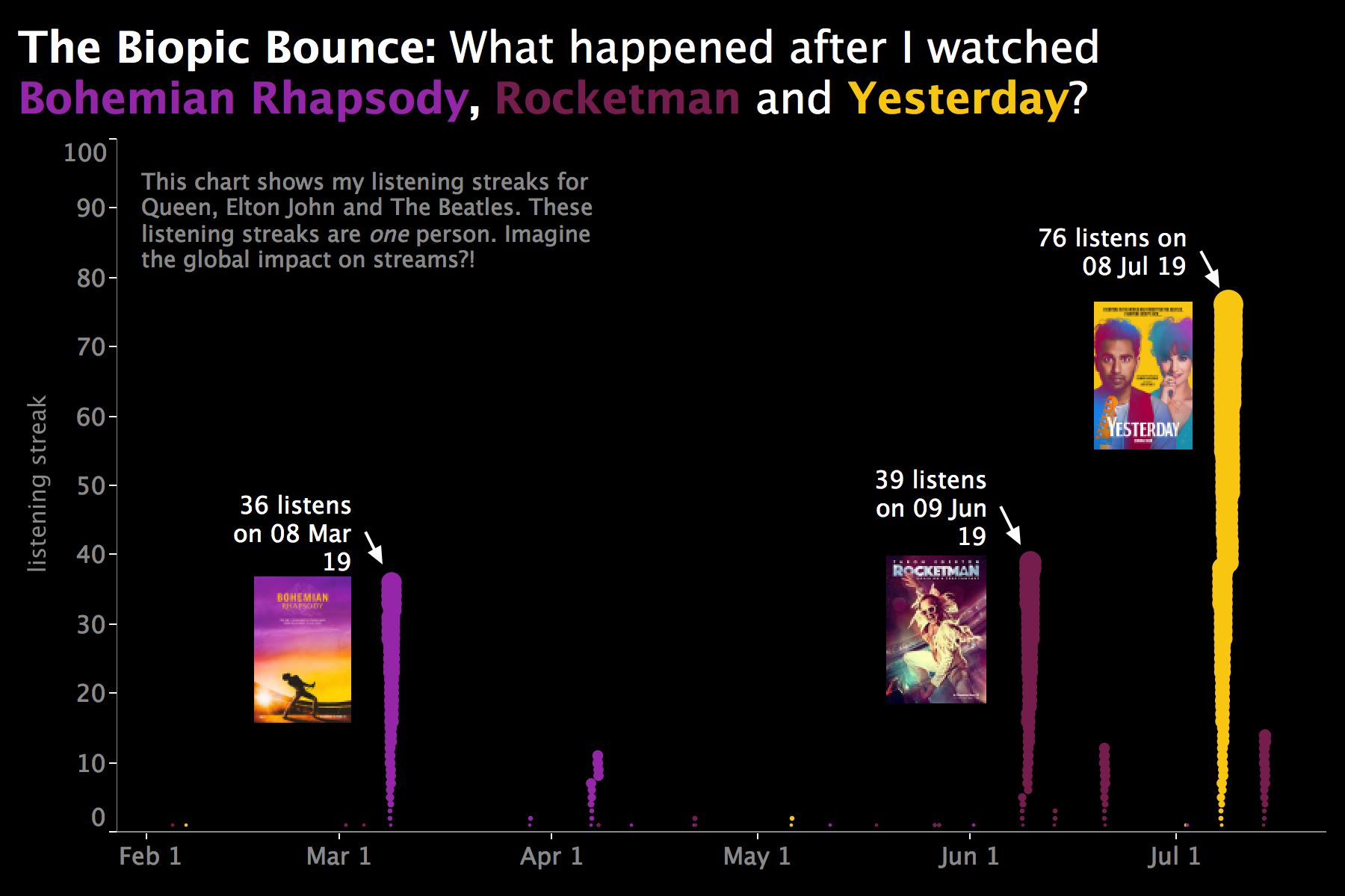 How Bohemian Rhapsody, Rocketman, and Yesterday impacted andy cotgreave's last.fm scobbling data