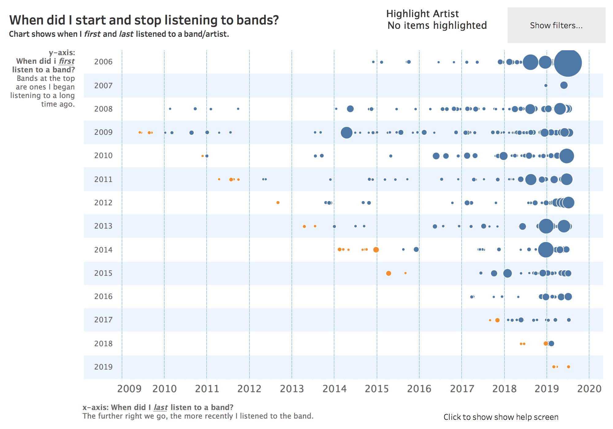 How Bohemian Rhapsody, Rocketman, and Yesterday affected andy cotgreave's last.fm scobbling data