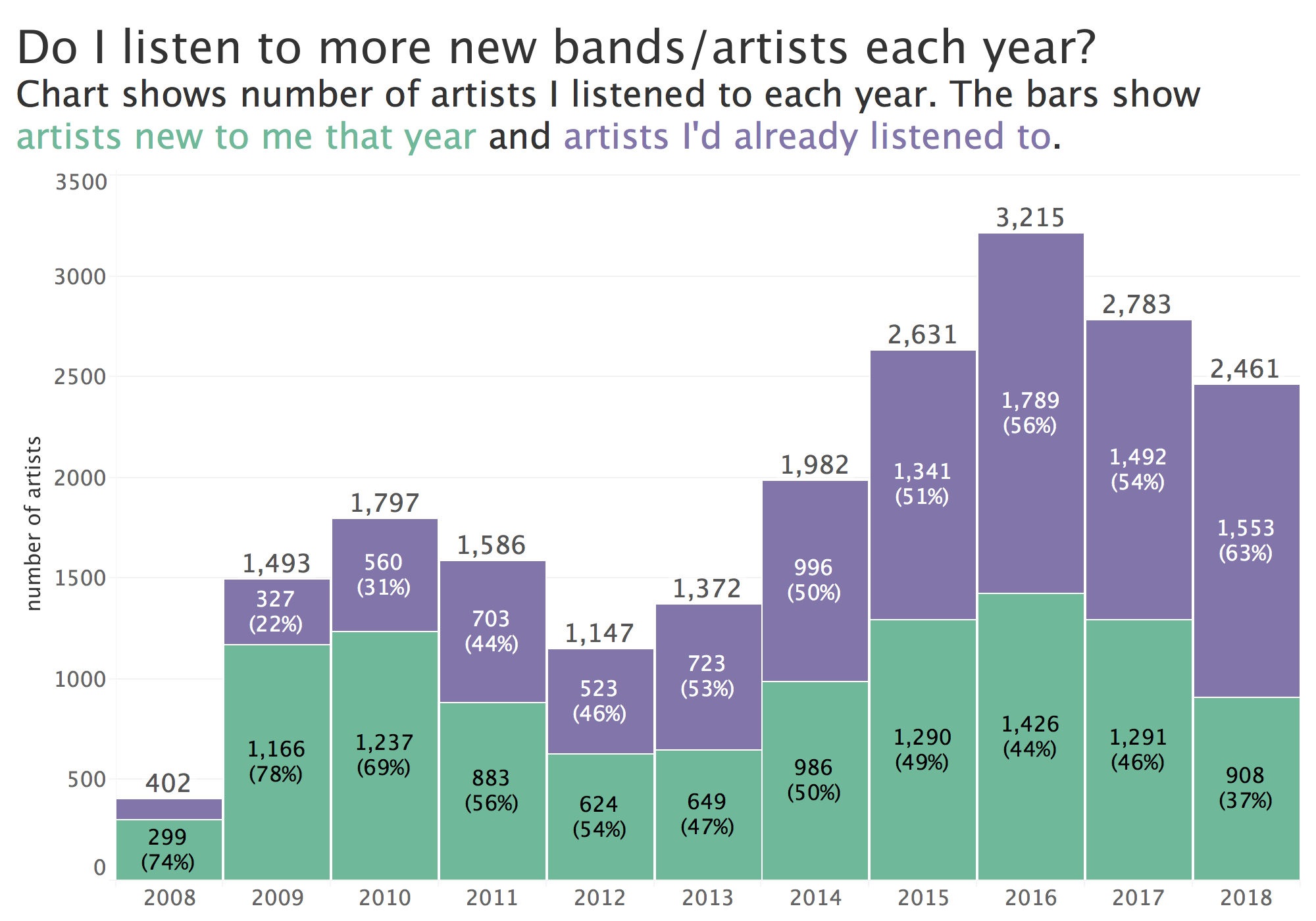new artists andy cotgreave listened to between 2008 and 2018