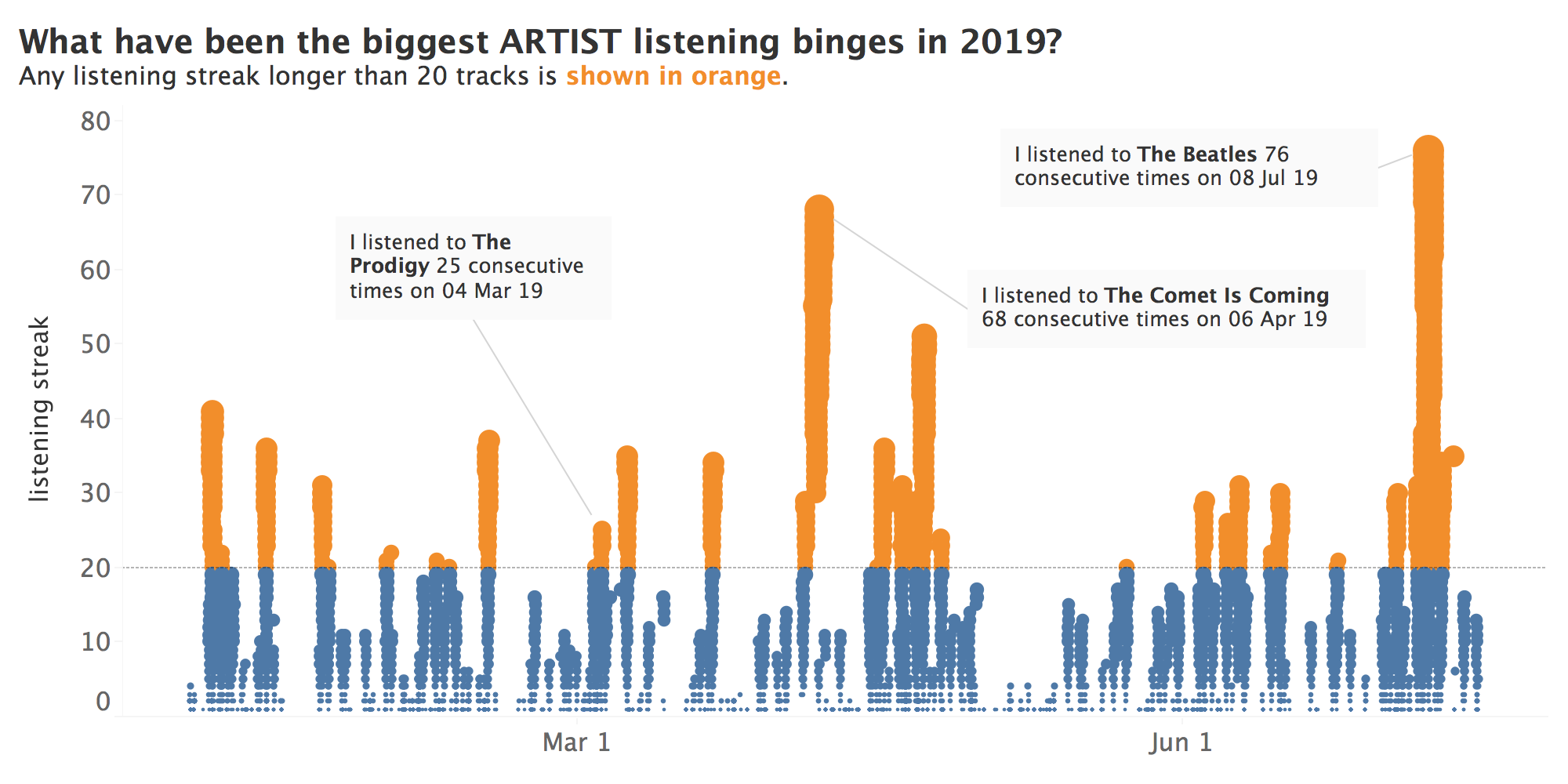 binge listens in andy cotgreave's last.fm scobbling data