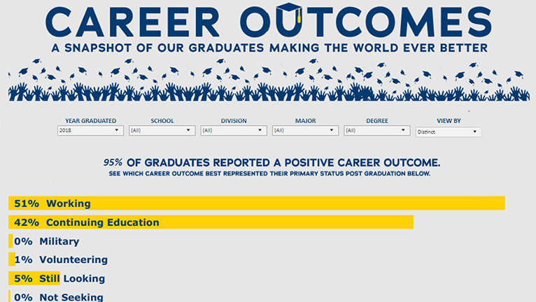 Data visualization of University of Rochester graduate outcomes