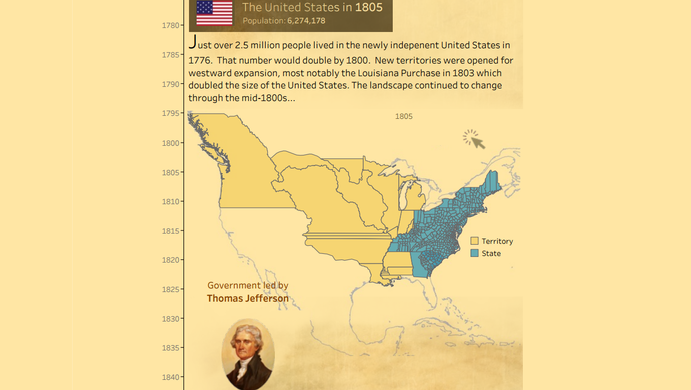 The History Of The Us Tableau Public