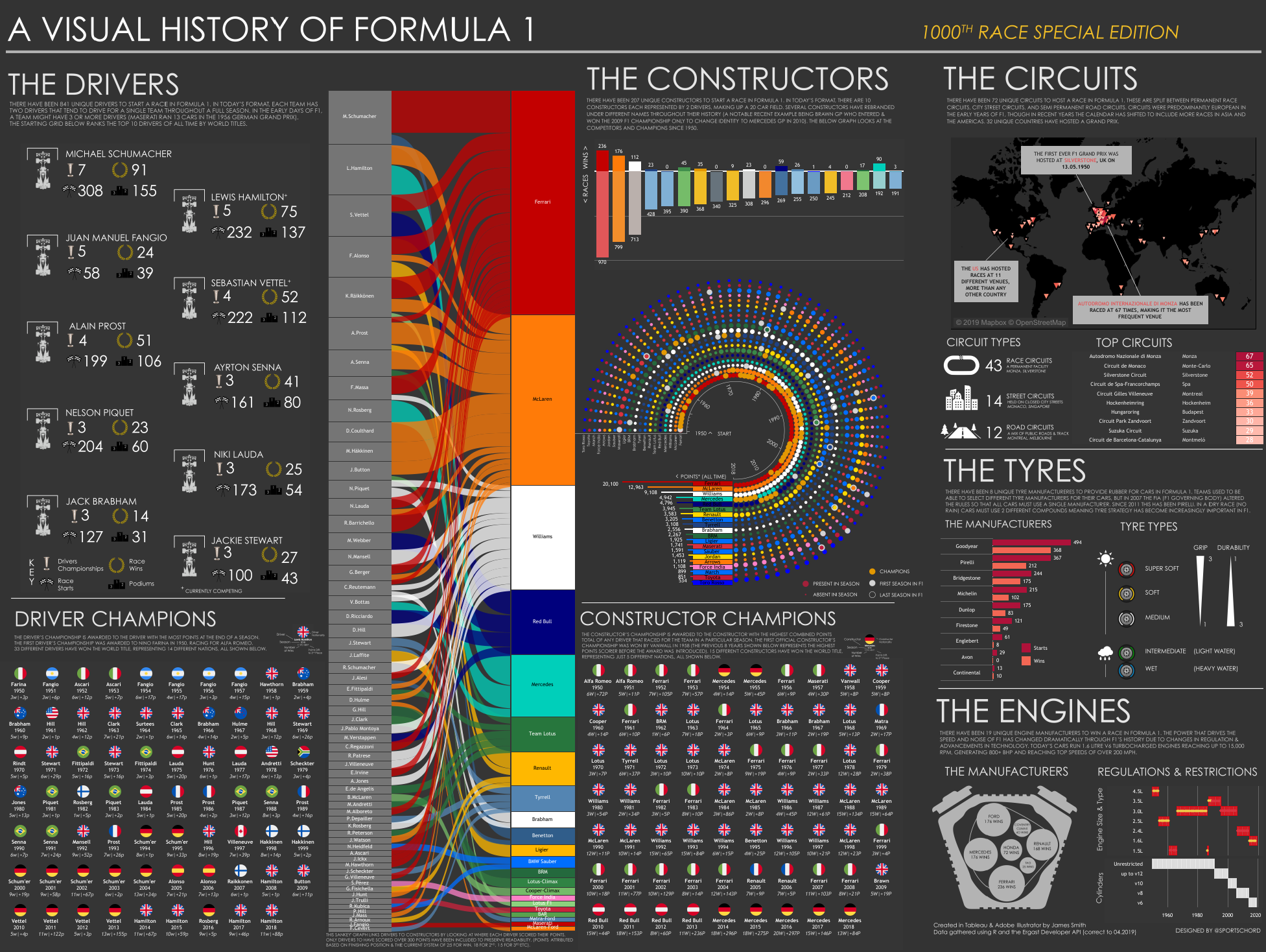 Visual History of F1 created in Tableau Public