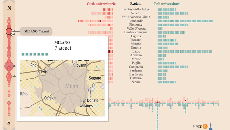 Italian universities viz in tooltip