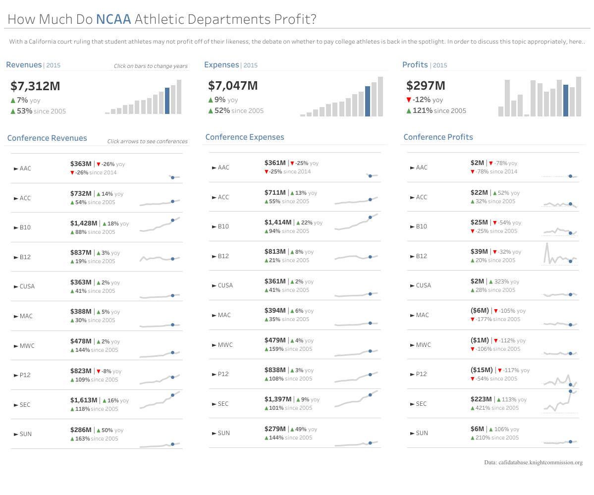 NCAA Profits