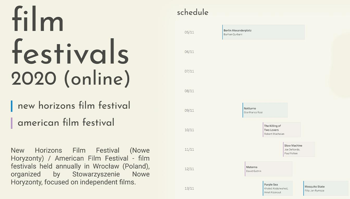 Viz of Film Festivals