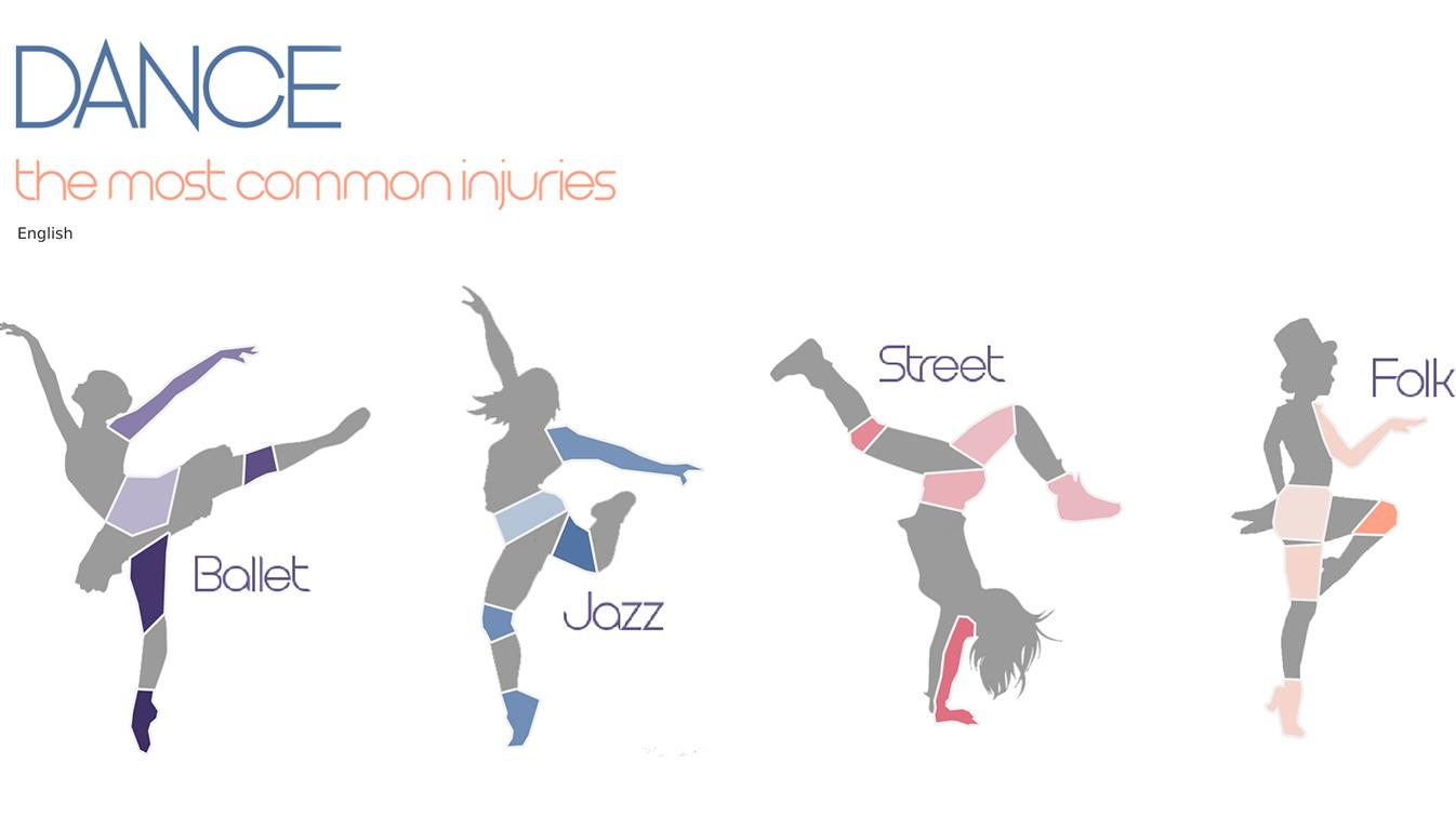 Viz of Dancing Injuries